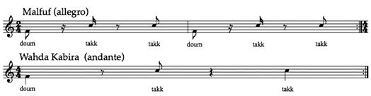 Figure 2: Malfuf rhythm and Wahda Kabira rhythm
